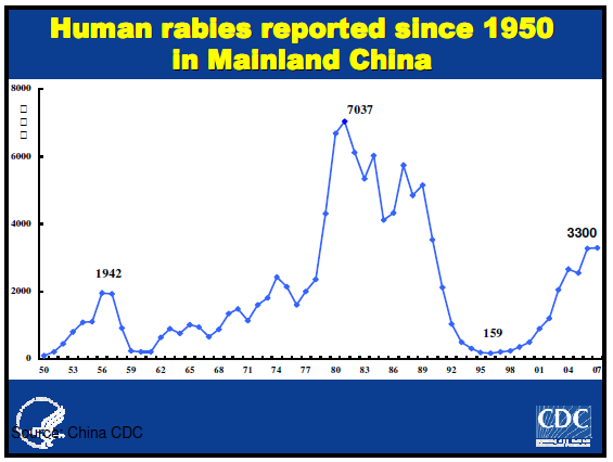 rabies_explosion_china_chart1