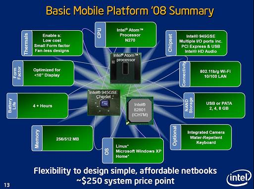 intel-idf-0408-basic-mobile-platform-small